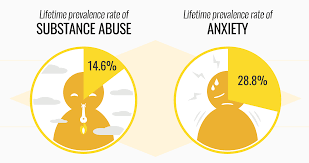Substance Abuse and Anxiety Disorders/Panic Attacks
